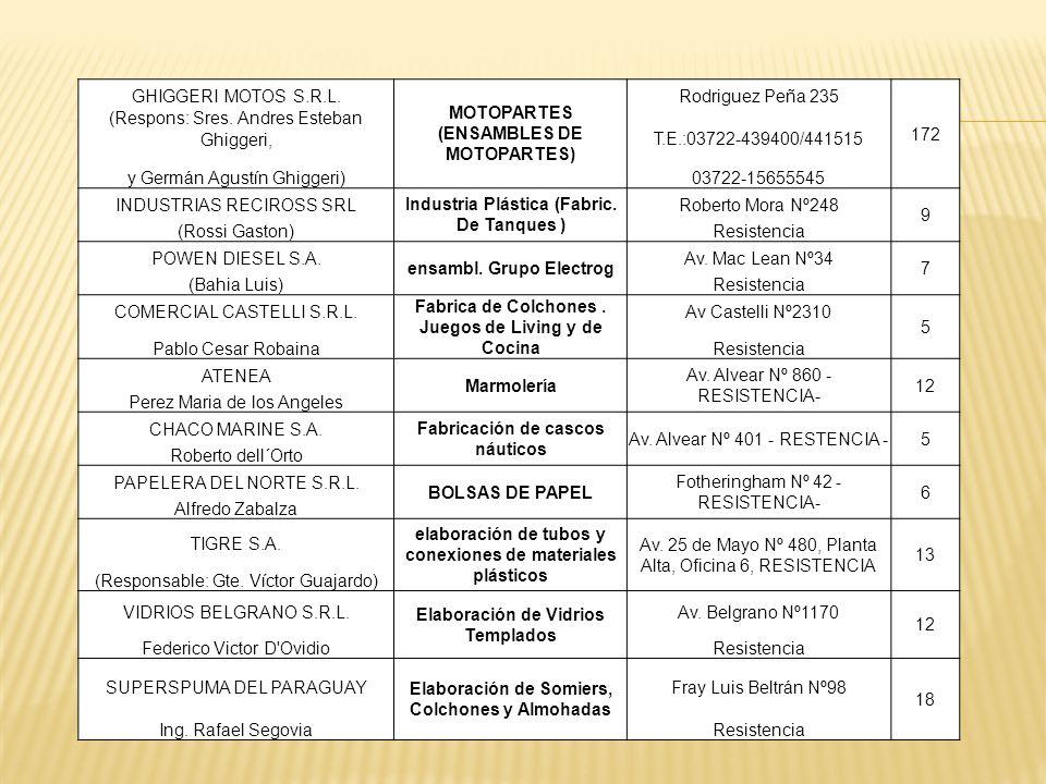GHIGGERI MOTOS S.R.L. MOTOPARTES (ENSAMBLES DE MOTOPARTES) Rodriguez Peña 235 172 (Respons: Sres. Andres Esteban Ghiggeri,T.E.:03722-439400/441515 y G