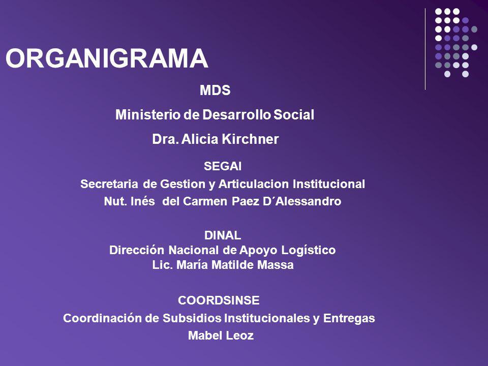 ORGANIGRAMA SEGAI Secretaria de Gestion y Articulacion Institucional Nut. Inés del Carmen Paez D´Alessandro DINAL Dirección Nacional de Apoyo Logístic