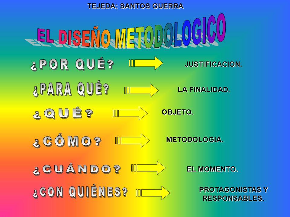 TEJEDA; SANTOS GUERRA JUSTIFICACION. LA FINALIDAD. OBJETO. METODOLOGIA. EL MOMENTO. PROTAGONISTAS Y RESPONSABLES.