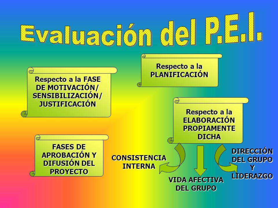 Respecto a la FASE DE MOTIVACIÓN/ SENSIBILIZACIÓN/ JUSTIFICACIÓN Respecto a la PLANIFICACIÓN Respecto a la ELABORACIÓN PROPIAMENTE DICHA FASES DE APRO