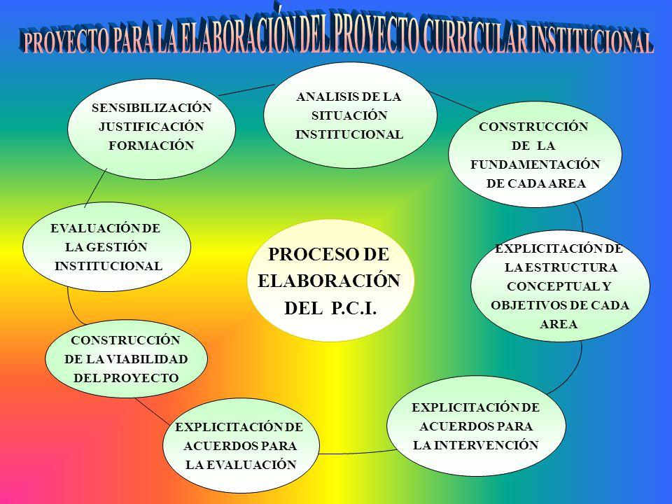 PROCESO DE ELABORACIÓN DEL P.C.I. SENSIBILIZACIÓN JUSTIFICACIÓN FORMACIÓN ANALISIS DE LA SITUACIÓN INSTITUCIONAL EVALUACIÓN DE LA GESTIÓN INSTITUCIONA