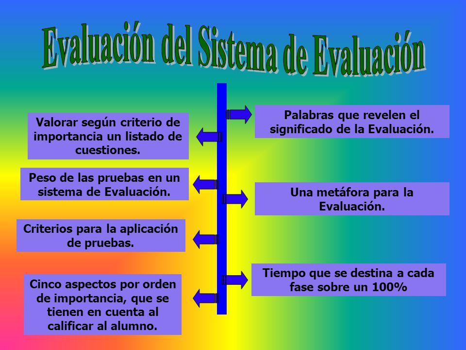 Palabras que revelen el significado de la Evaluación. Una metáfora para la Evaluación. Cinco aspectos por orden de importancia, que se tienen en cuent