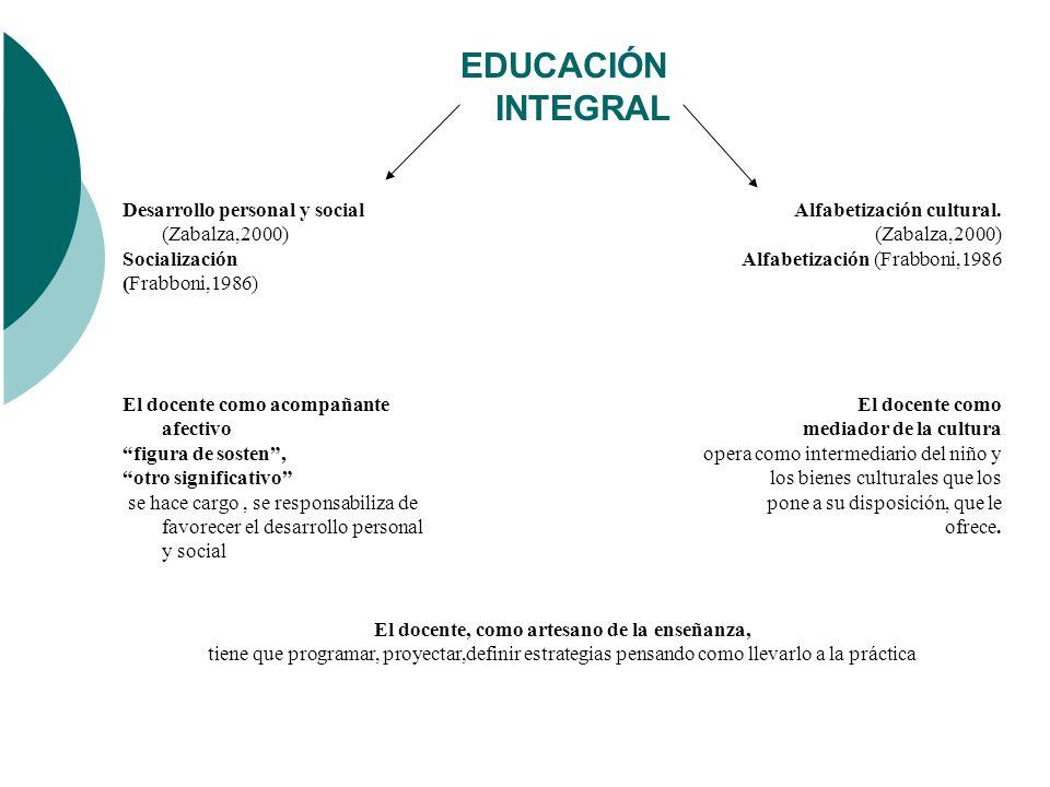 EDUCACIÓN INTEGRAL Desarrollo personal y social (Zabalza,2000) Socialización (Frabboni,1986) Alfabetización cultural.