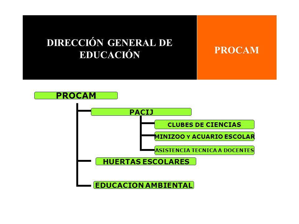 DIRECCIÓN GENERAL DE EDUCACIÓN PROCAM PACIJ CLUBES DE CIENCIAS MINIZOO Y ACUARIO ESCOLAR ASISTENCIA TECNICA A DOCENTES HUERTAS ESCOLARES EDUCACION AMBIENTAL