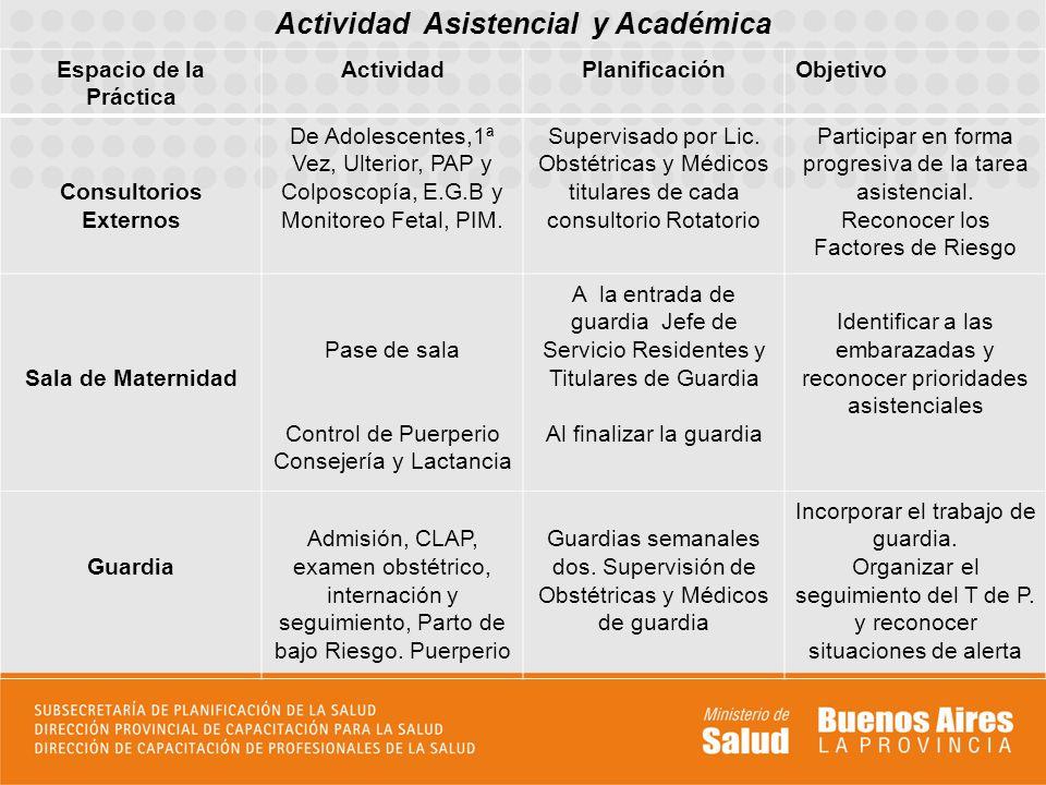 Actividad Asistencial y Académica Espacio de la Práctica ActividadPlanificaciónObjetivo Consultorios Externos De Adolescentes,1ª Vez, Ulterior, PAP y