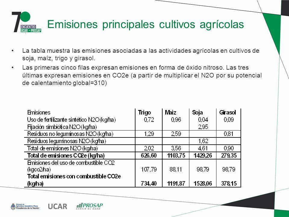 Emisiones principales cultivos agrícolas La tabla muestra las emisiones asociadas a las actividades agrícolas en cultivos de soja, maíz, trigo y girasol.