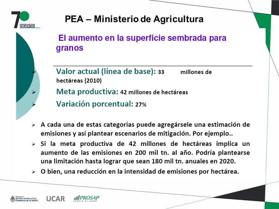 PEA – Ministerio de Agricultura