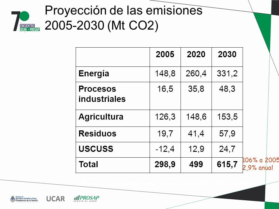 Proyección de las emisiones 2005-2030 (Mt CO2) 200520202030 Energía148,8260,4331,2 Procesos industriales 16,535,848,3 Agricultura126,3148,6153,5 Residuos19,741,457,9 USCUSS-12,412,924,7 Total298,9499615,7 Fuente: Fundación Bariloche – Proyecto ENDESA-CEMSA (2008) 106% a 2005 2,9% anual
