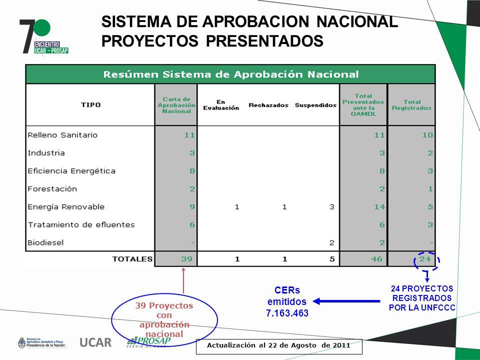 SISTEMA DE APROBACION NACIONAL PROYECTOS PRESENTADOS 39 Proyectos con aprobación nacional Actualización al 22 de Agosto de 2011 CERs emitidos 7.163.463 24 PROYECTOS REGISTRADOS POR LA UNFCCC