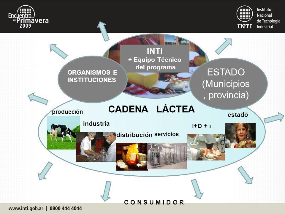 CADENA LÁCTEA producción industria distribución servicios I+D + i estado INTI + Equipo Técnico del programa ORGANISMOS E INSTITUCIONES ESTADO (Municip