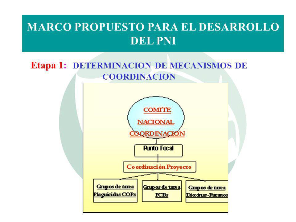 Etapa 2: INVENTARIO DE COPs Y EVALUACION DE LA INFRAESTRUCTURA Y CAPACIDADES NACIONALES MARCO PROPUESTO PARA EL DESARROLLO DEL PNI Inventario preliminar de Plaguicidas COPs en el Ecuador Inventario preliminar de Dioxinas y Furanos en el Ecuador Inventario preliminar de PCBs en el Ecuador