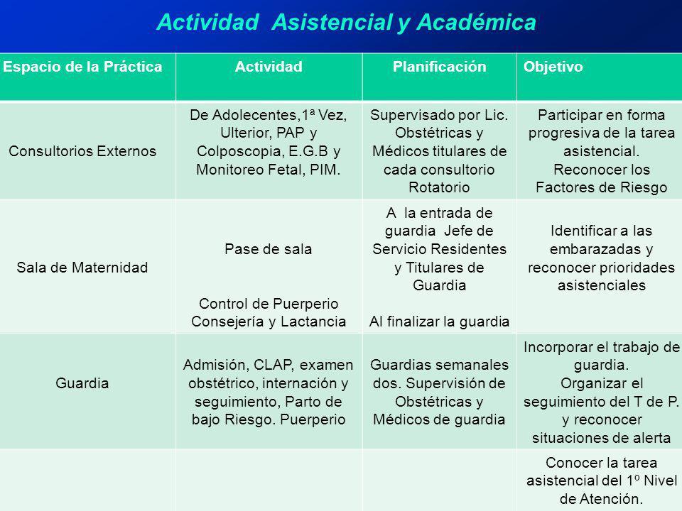 Actividad Asistencial y Académica Espacio de la PrácticaActividadPlanificaciónObjetivo Consultorios Externos De Adolecentes,1ª Vez, Ulterior, PAP y Co