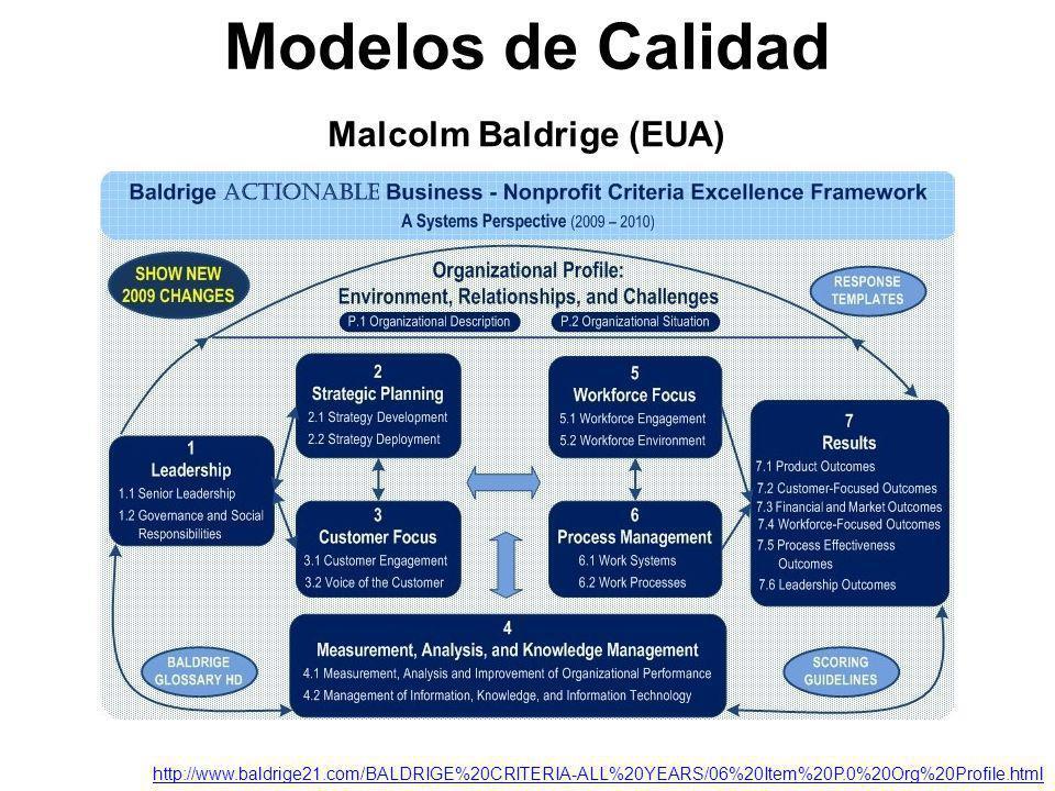 Malcolm Baldrige (EUA) Modelos de Calidad http://www.baldrige21.com/BALDRIGE%20CRITERIA-ALL%20YEARS/06%20Item%20P.0%20Org%20Profile.html
