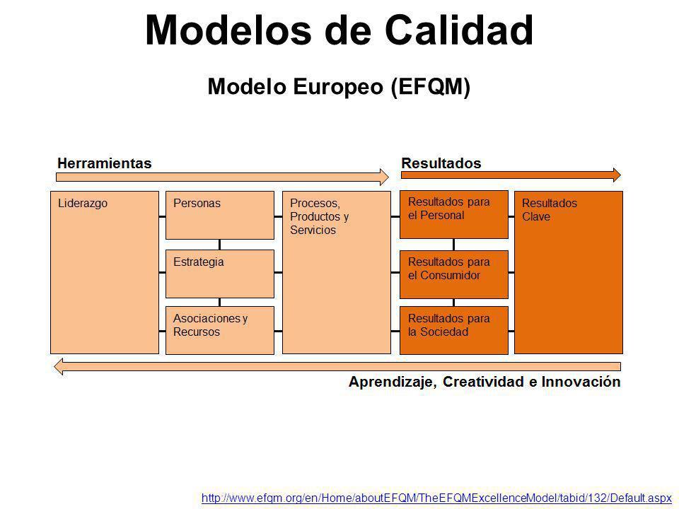 Modelo Europeo (EFQM) Modelos de Calidad http://www.efqm.org/en/Home/aboutEFQM/TheEFQMExcellenceModel/tabid/132/Default.aspx