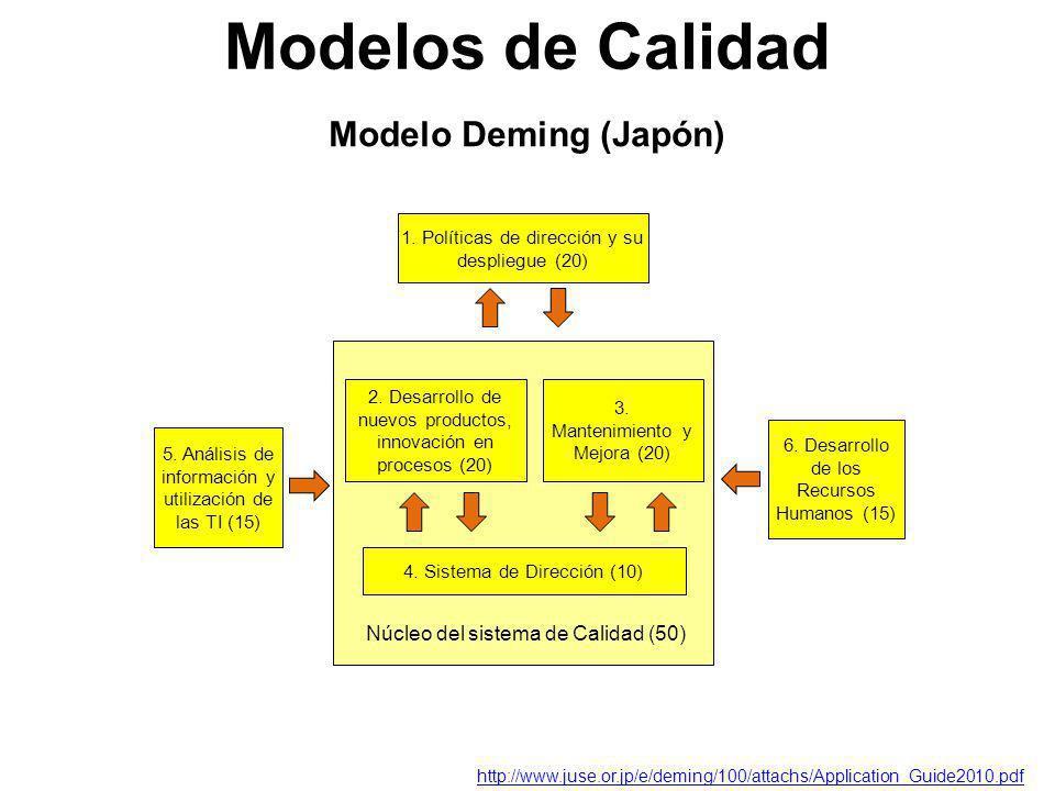 Modelo Deming (Japón) Modelos de Calidad 1. Políticas de dirección y su despliegue (20) 2. Desarrollo de nuevos productos, innovación en procesos (20)