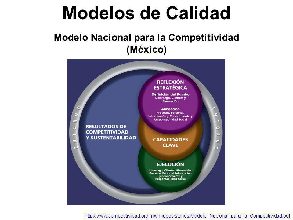 Modelo Nacional para la Competitividad (México) Modelos de Calidad http://www.competitividad.org.mx/images/stories/Modelo_Nacional_para_la_Competitivi