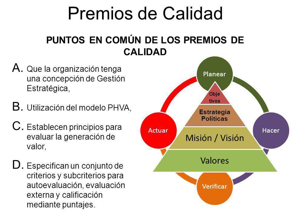 PlanearHacerVerificarActuar Premios de Calidad A. Que la organización tenga una concepción de Gestión Estratégica, B. Utilización del modelo PHVA, C.