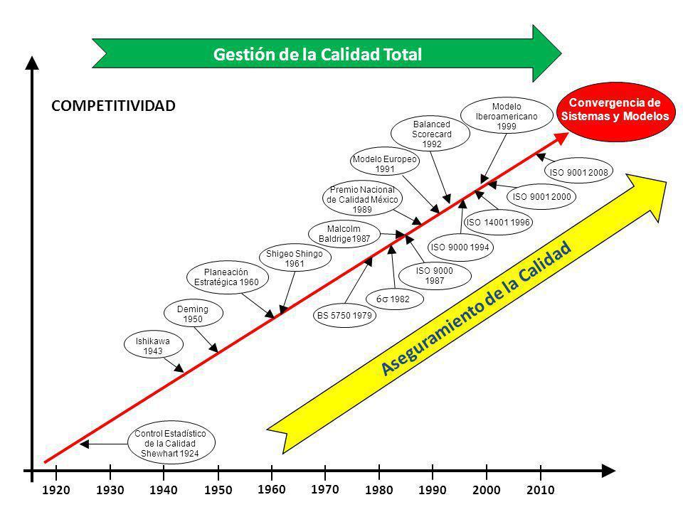 1920 1930 1940 1950 1960 1970 1980 1990 2000 2010 Control Estadístico de la Calidad Shewhart 1924 Malcolm Baldrige1987 ISO 9000 1987 ISO 9000 1994 ISO