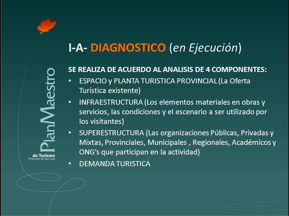 I-A- DIAGNOSTICO (en Ejecución) SE REALIZA DE ACUERDO AL ANALISIS DE 4 COMPONENTES: ESPACIO y PLANTA TURISTICA PROVINCIAL (La Oferta Turística existente) INFRAESTRUCTURA (Los elementos materiales en obras y servicios, las condiciones y el escenario a ser utilizado por los visitantes) SUPERESTRUCTURA (Las organizaciones Públicas, Privadas y Mixtas, Provinciales, Municipales, Regionales, Académicos y ONGs que participan en la actividad) DEMANDA TURISTICA