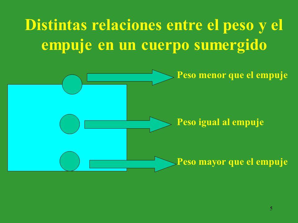 6 EL LUDIÓN O DIABLILLO DE DESCARTES Variación del peso con empuje constante.