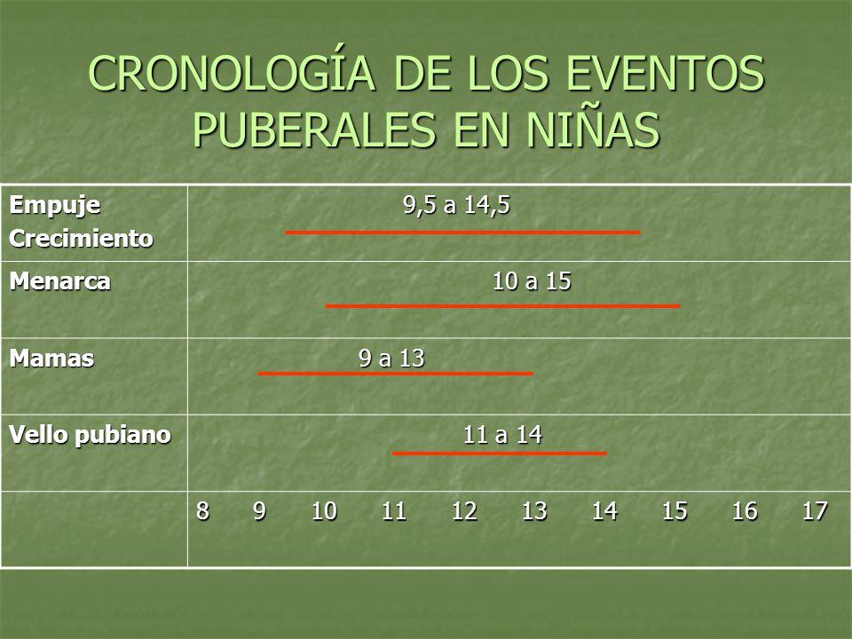 CRONOLOGÍA DE LOS EVENTOS PUBERALES EN NIÑAS EmpujeCrecimiento 9,5 a 14,5 9,5 a 14,5 Menarca 10 a 15 10 a 15 Mamas 9 a 13 9 a 13 Vello pubiano 11 a 14