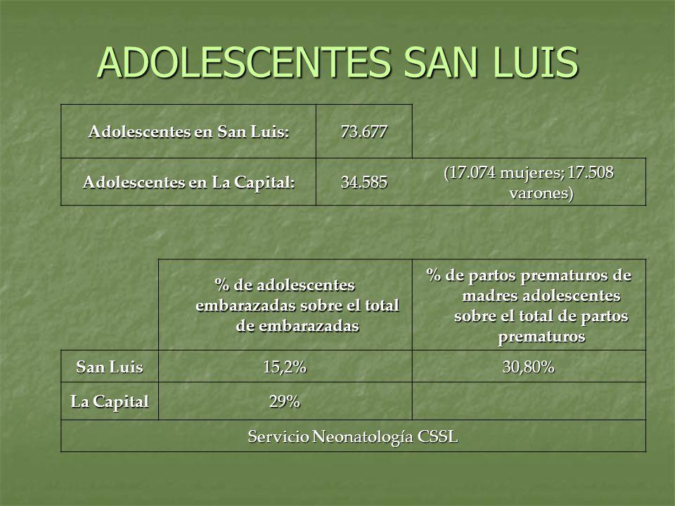 Adolescentes en San Luis: 73.677 Adolescentes en La Capital: 34.585 (17.074 mujeres; 17.508 varones) % de adolescentes embarazadas sobre el total de e