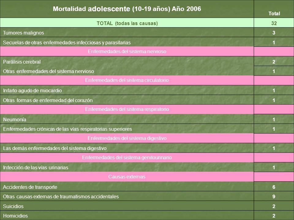 Mortalidad adolescente (10-19 años) Año 2006 Total TOTAL (todas las causas)32 Tumores malignos3 Secuelas de otras enfermedades infecciosas y parasitar