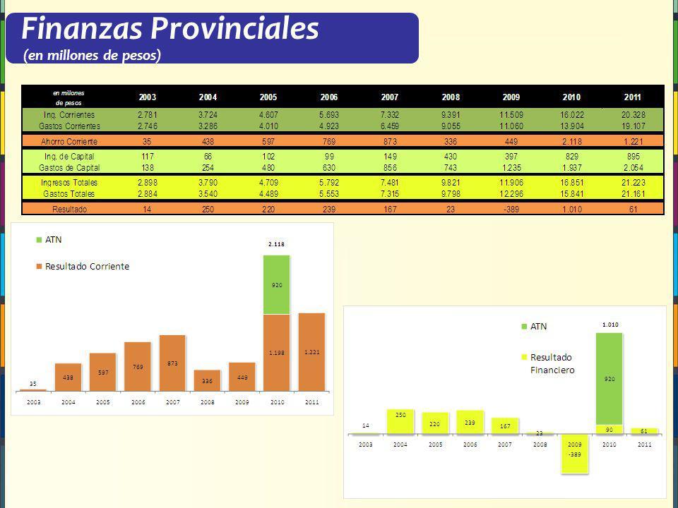 Finanzas Provinciales (en millones de pesos)