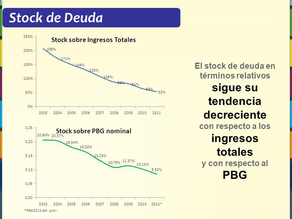 Stock de Deuda El stock de deuda en términos relativos sigue su tendencia decreciente con respecto a los ingresos totales y con respecto al PBG