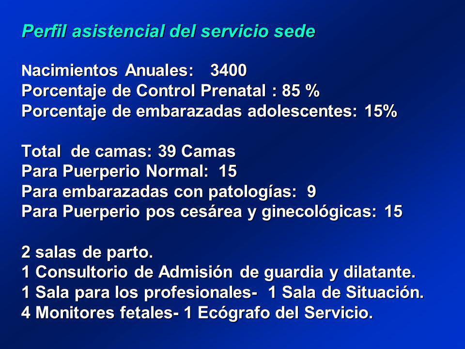 Perfil asistencial del servicio sede acimientos Anuales: 3400 Porcentaje de Control Prenatal : 85 % Porcentaje de embarazadas adolescentes: 15% Total