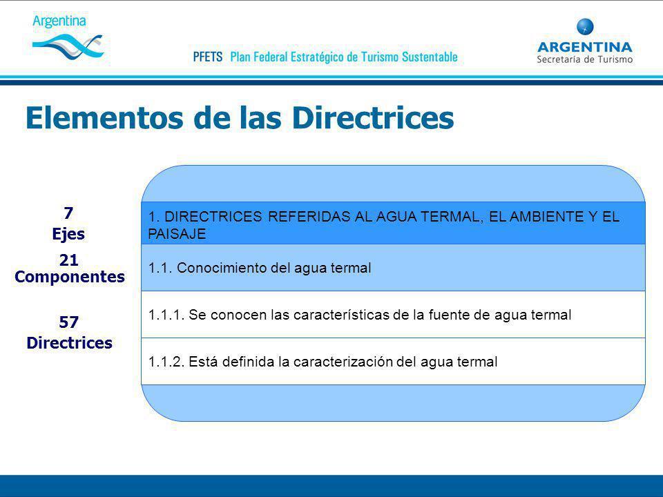 Elementos de las Directrices 1. DIRECTRICES REFERIDAS AL AGUA TERMAL, EL AMBIENTE Y EL PAISAJE 1.1.