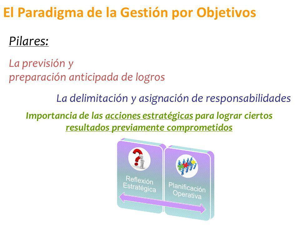 Pilares: La previsión y preparación anticipada de logros La delimitación y asignación de responsabilidades El Paradigma de la Gestión por Objetivos Im