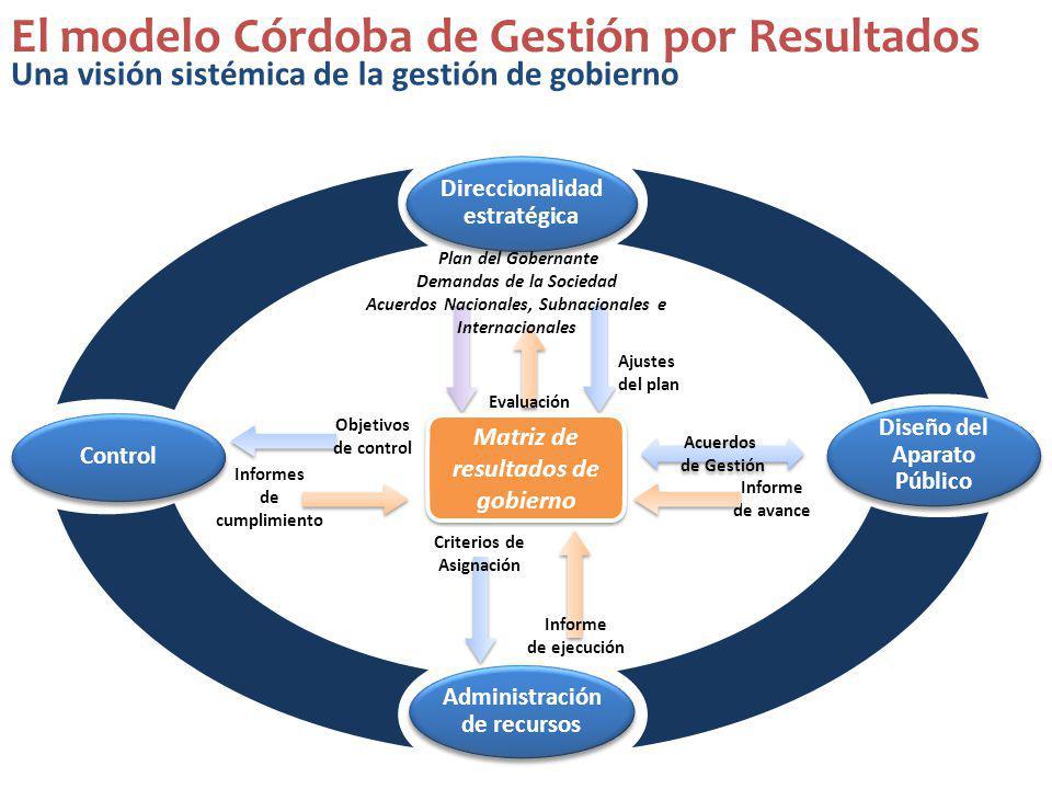 Administración de recursos Direccionalidad estratégica Diseño del Aparato Público Control Matriz de resultados de gobierno Informe de ejecución Criter