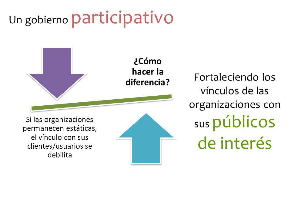 ¿Cómo hacer la diferencia? Si las organizaciones permanecen estáticas, el vínculo con sus clientes/usuarios se debilita Fortaleciendo los vínculos de
