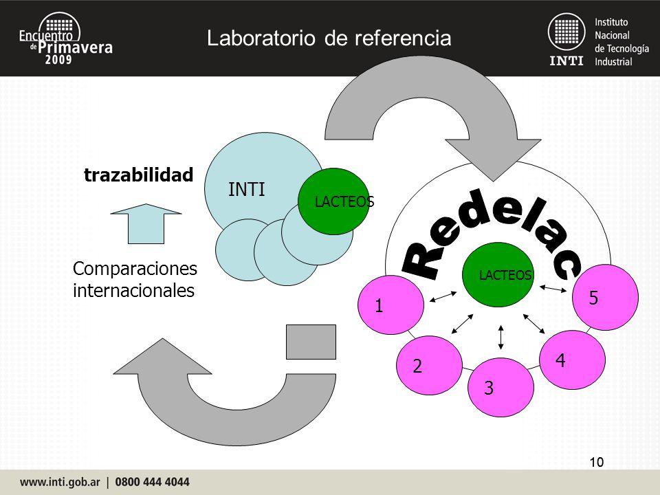 10 LACTEOS INTI LACTEOS 5 4 3 2 1 Comparaciones internacionales trazabilidad Laboratorio de referencia