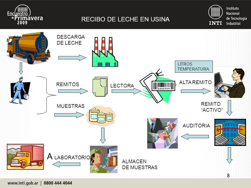8 RECIBO DE LECHE EN USINA DESCARGA DE LECHE MUESTRAS REMITOS ALTA REMITO ALMACEN DE MUESTRAS LECTORA A LABORATORIO AUDITORIA LITROS TEMPERATURA REMIT