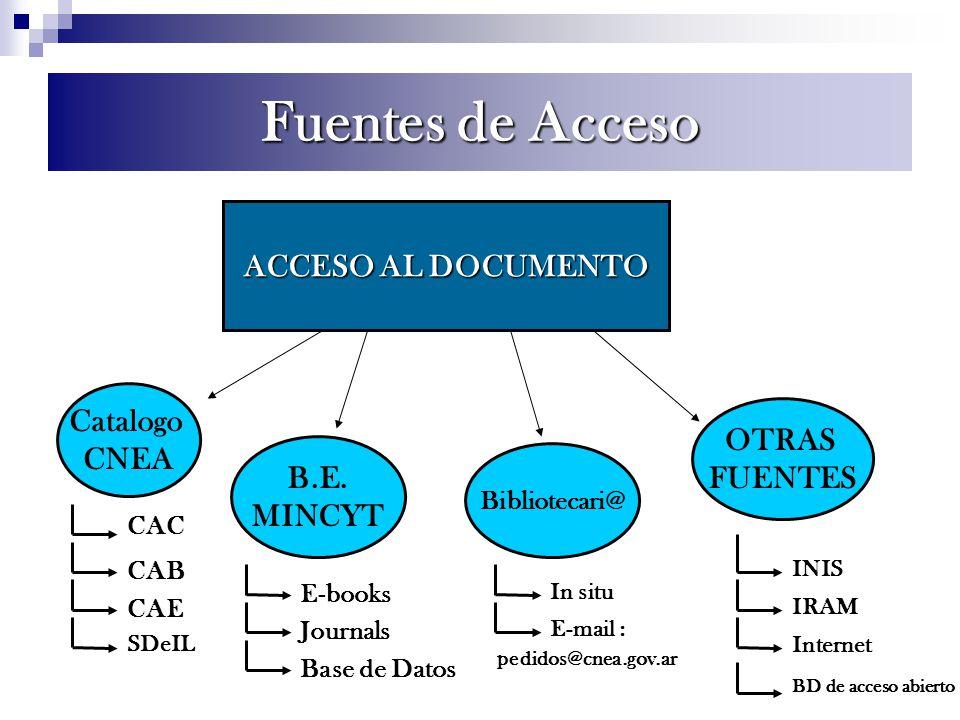 Fuentes de Acceso ACCESO AL DOCUMENTO Catalogo CNEA B.E. MINCYT Bibliotecari@ OTRAS FUENTES INIS Internet IRAM BD de acceso abierto CAC CAB CAE E-book