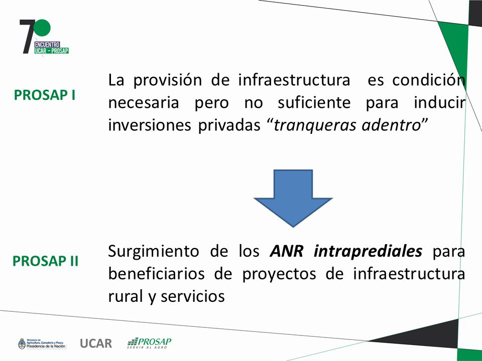 La provisión de infraestructura es condición necesaria pero no suficiente para inducir inversiones privadas tranqueras adentro Surgimiento de los ANR intraprediales para beneficiarios de proyectos de infraestructura rural y servicios PROSAP I PROSAP II