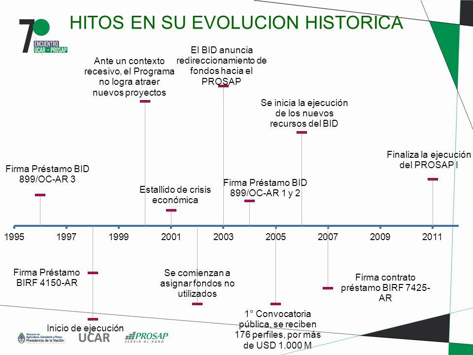 HITOS EN SU EVOLUCION HISTORICA