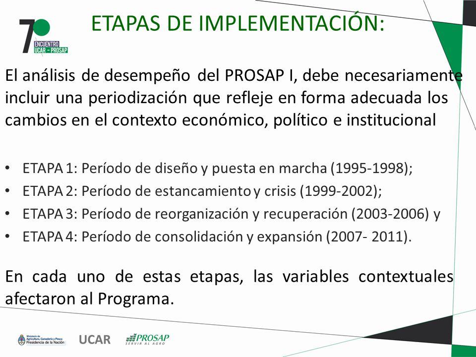 ETAPAS DE IMPLEMENTACIÓN: ETAPA 1: Período de diseño y puesta en marcha (1995-1998); ETAPA 2: Período de estancamiento y crisis (1999-2002); ETAPA 3: Período de reorganización y recuperación (2003-2006) y ETAPA 4: Período de consolidación y expansión (2007- 2011).