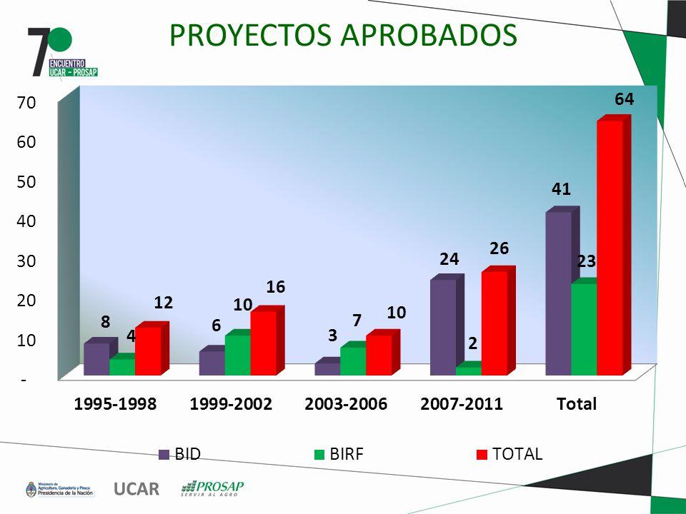 PROYECTOS APROBADOS