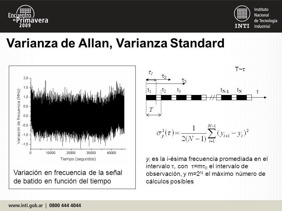Varianza de Allan, Varianza Standard Variación en frecuencia de la señal de batido en función del tiempo y i es la i-ésima frecuencia promediada en el