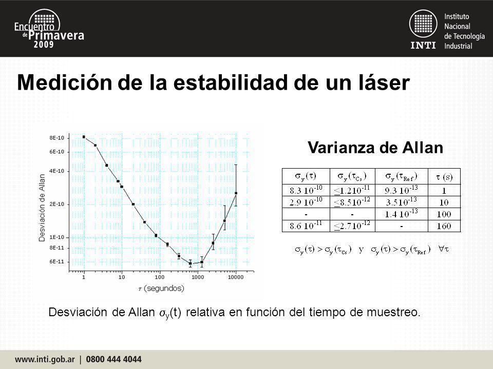Varianza de Allan Desviación de Allan y (t) relativa en función del tiempo de muestreo. Medición de la estabilidad de un láser