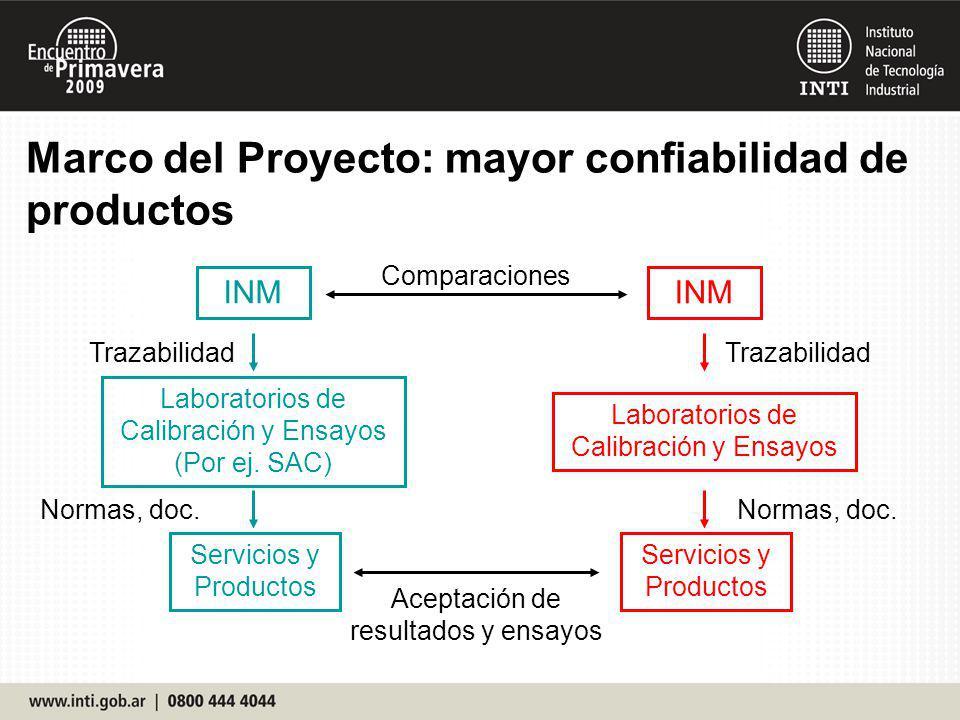 Marco del Proyecto: mayor confiabilidad de productos INM Laboratorios de Calibración y Ensayos (Por ej. SAC) Servicios y Productos INM Laboratorios de