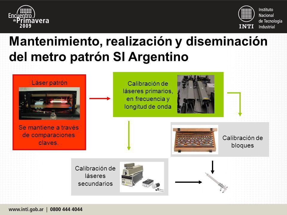 Mantenimiento, realización y diseminación del metro patrón SI Argentino Láser patrón Se mantiene a través de comparaciones claves. Calibración de láse
