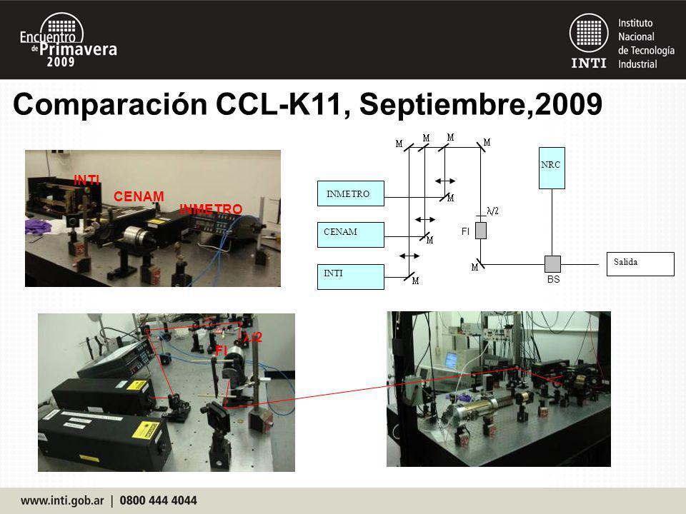 Comparación CCL-K11, Septiembre,2009 INTI CENAM INMETRO FI /2 INMETRO CENAM INTI NRC BS FI Salida