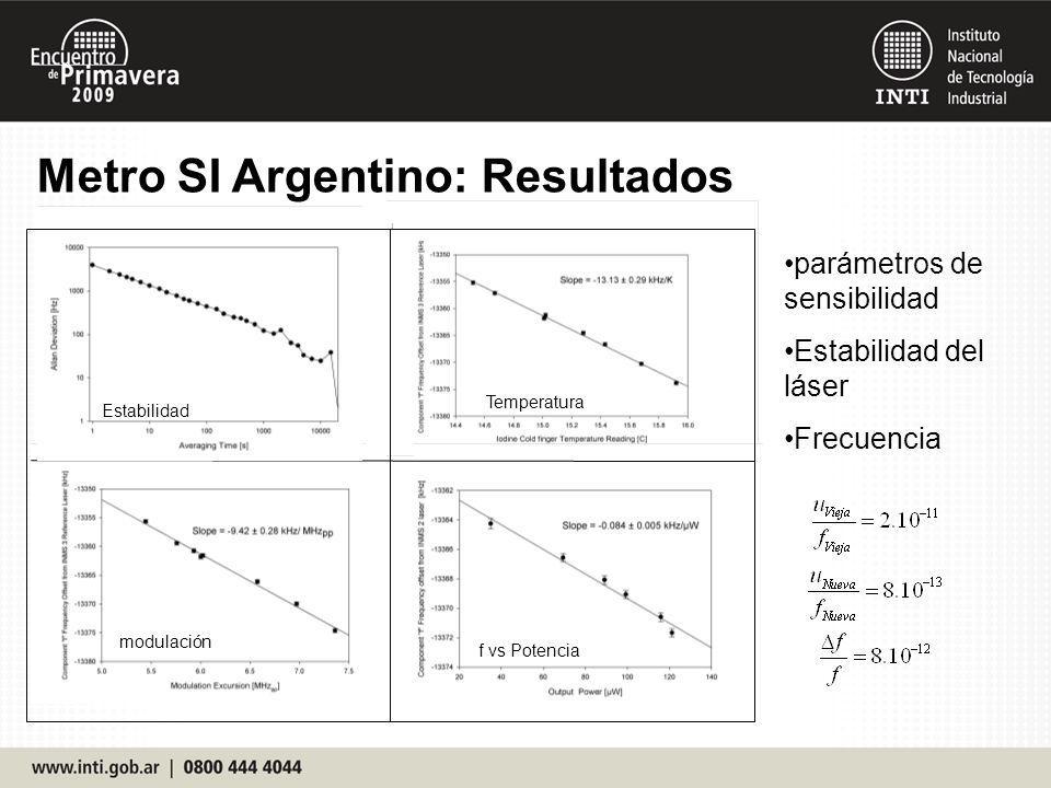 Metro SI Argentino: Resultados parámetros de sensibilidad Estabilidad del láser Frecuencia Temperatura f vs Potencia modulación Estabilidad
