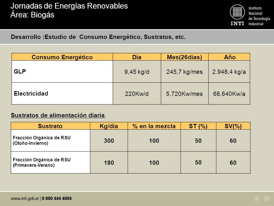 Desarrollo :Estudio de Consumo Energético, Sustratos, etc. Sustratos de alimentación diaria. SustratoKg/día% en la mezclaST (%)SV(%) Fracción Orgánica