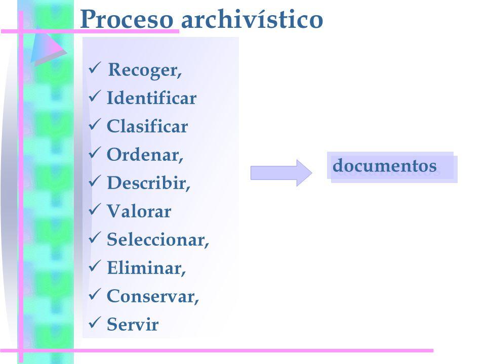 Proceso archivístico Recoger, Identificar Clasificar Ordenar, Describir, Valorar Seleccionar, Eliminar, Conservar, Servir documentos