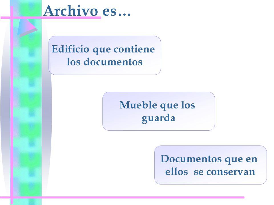 Archivo es… Edificio que contiene los documentos Mueble que los guarda Documentos que en ellos se conservan
